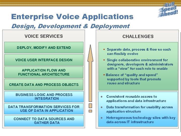 Enterprise Voice Applications Design, Development & Deployment VOICE SERVICES CHALLENGES DEPLOY, MODIFY AND EXTEND