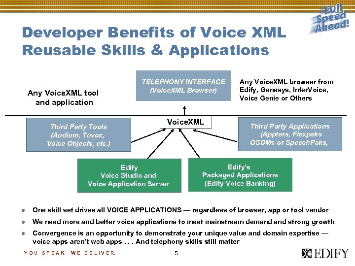 Developer Benefits of Voice XML Reusable Skills & Applications Any Voice. XML tool and