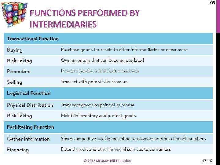LO 3 FUNCTIONS PERFORMED BY INTERMEDIARIES 12 -16