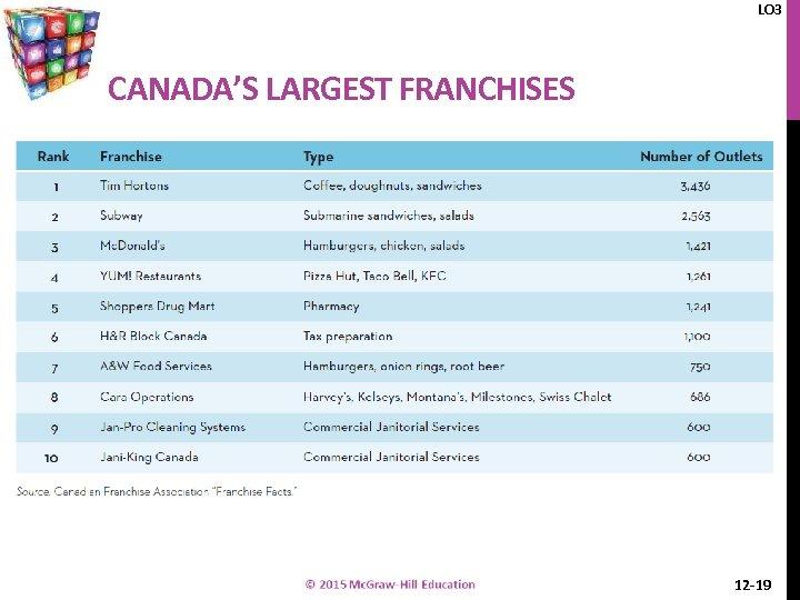 LO 3 CANADA'S LARGEST FRANCHISES 12 -19