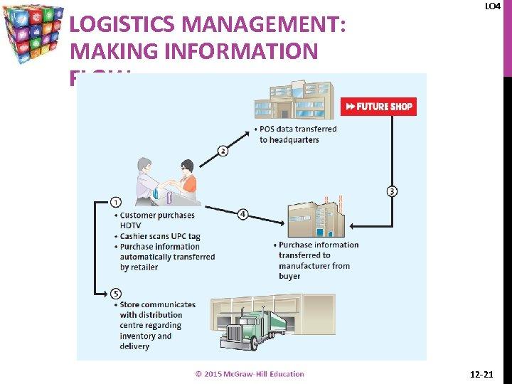 LOGISTICS MANAGEMENT: MAKING INFORMATION FLOW LO 4 12 -21