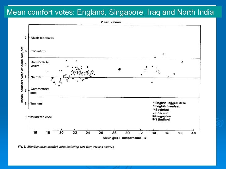 Mean comfort votes: England, Singapore, Iraq and North India