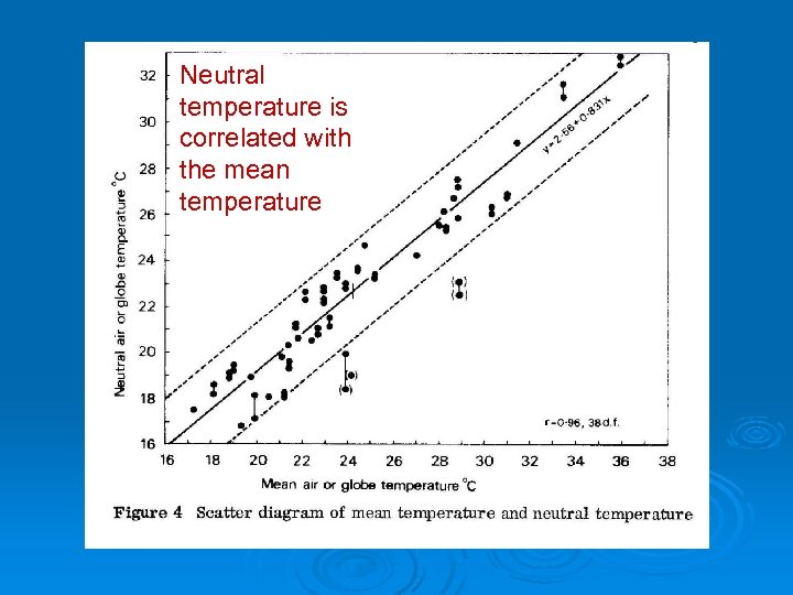 Neutral temperature is correlated with the mean temperature
