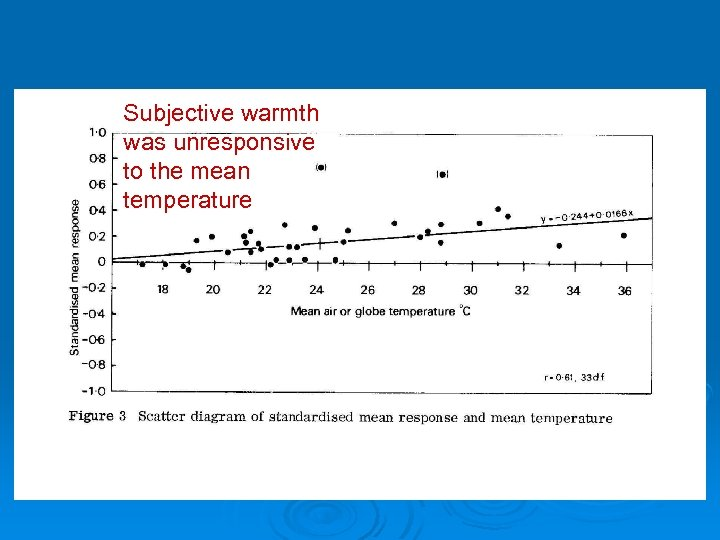 Subjective warmth was unresponsive to the mean temperature