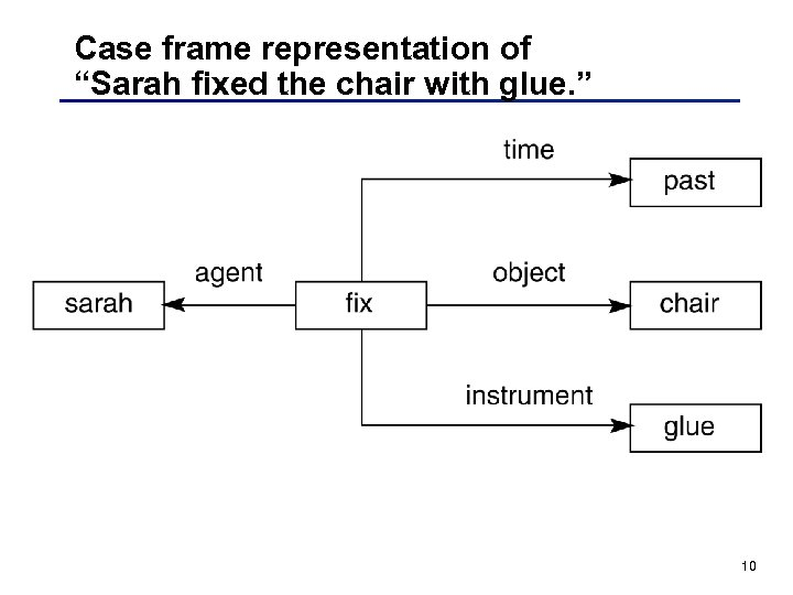 "Case frame representation of ""Sarah fixed the chair with glue. "" 10"