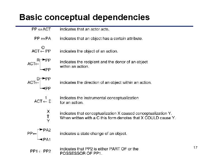 Basic conceptual dependencies 17