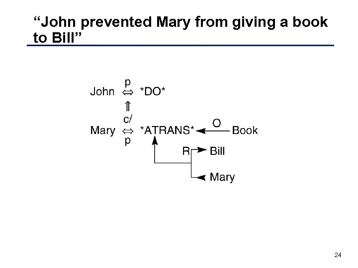 """John prevented Mary from giving a book to Bill"" 24"