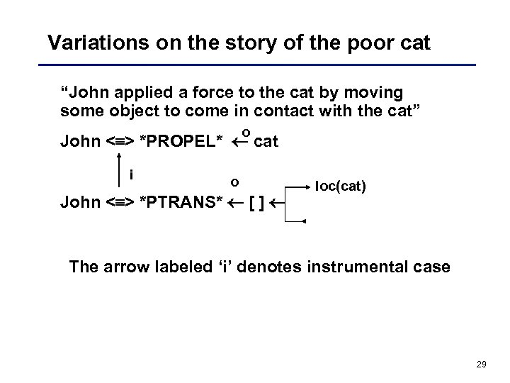 "Variations on the story of the poor cat ""John applied a force to the"