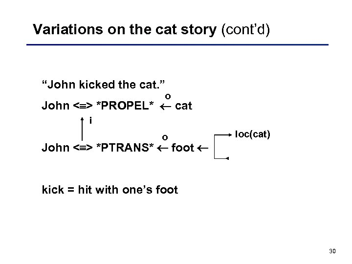 "Variations on the cat story (cont'd) ""John kicked the cat. "" o John <"