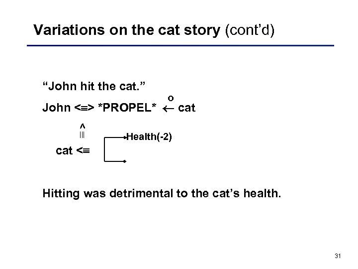 "Variations on the cat story (cont'd) ""John hit the cat. "" o John <"