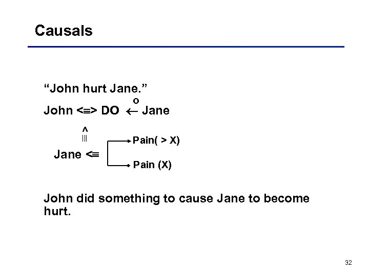 "Causals ""John hurt Jane. "" o John < > DO Jane < Pain( >"