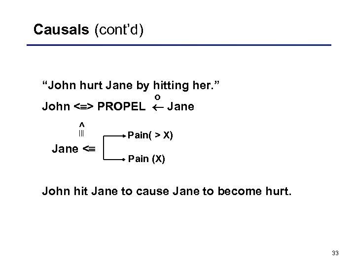 "Causals (cont'd) ""John hurt Jane by hitting her. "" o John < > PROPEL"