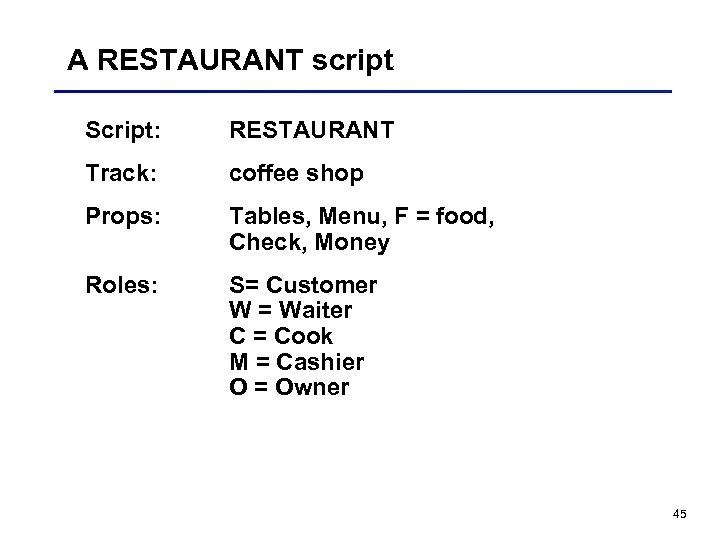 A RESTAURANT script Script: RESTAURANT Track: coffee shop Props: Tables, Menu, F = food,