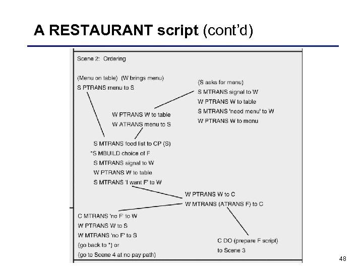 A RESTAURANT script (cont'd) 48