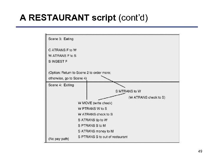A RESTAURANT script (cont'd) 49