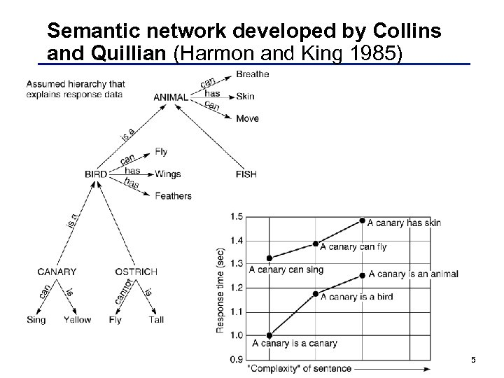 Semantic network developed by Collins and Quillian (Harmon and King 1985) 5