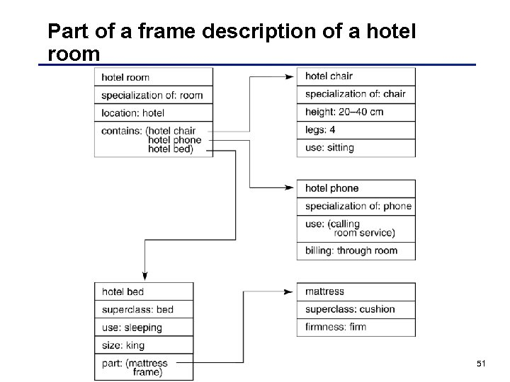 Part of a frame description of a hotel room 51
