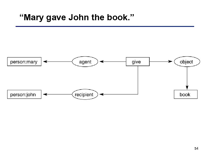"""Mary gave John the book. "" 54"