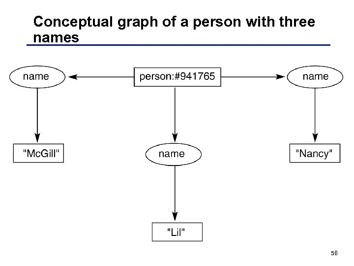 Conceptual graph of a person with three names 56