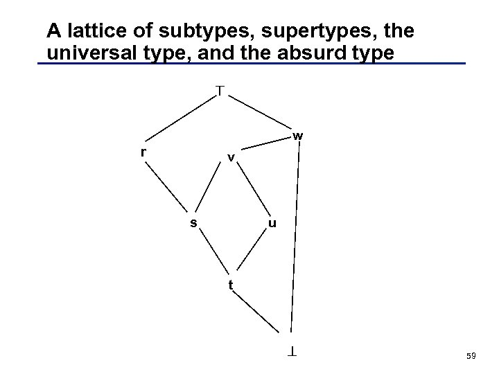 A lattice of subtypes, supertypes, the universal type, and the absurd type w r