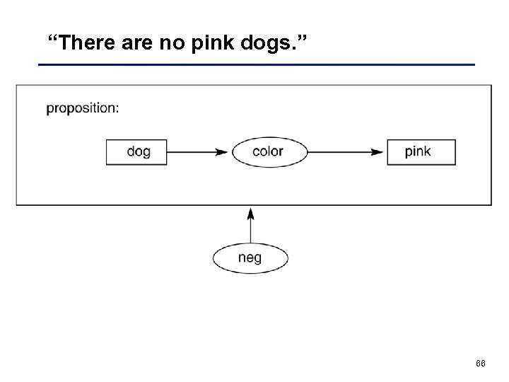 """There are no pink dogs. "" 66"