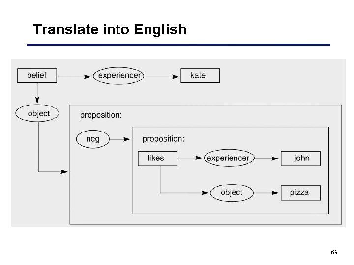Translate into English 69