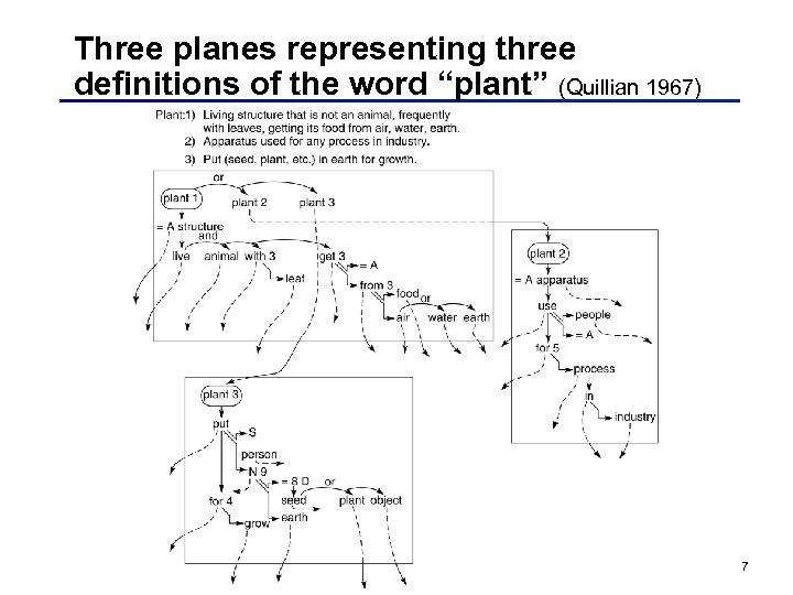 "Three planes representing three definitions of the word ""plant"" (Quillian 1967) 7"
