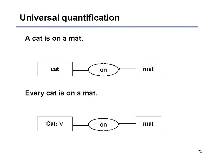 Universal quantification A cat is on a mat. cat on mat Every cat is
