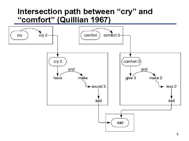 "Intersection path between ""cry"" and ""comfort"" (Quillian 1967) 8"