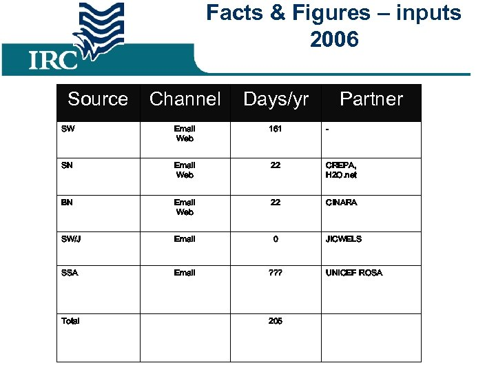 Facts & Figures – inputs 2006 Source Channel Days/yr SW Email Web 161 -