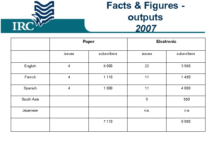 Facts & Figures outputs 2007 Paper Electronic issues subscribers English 4 5 000 22