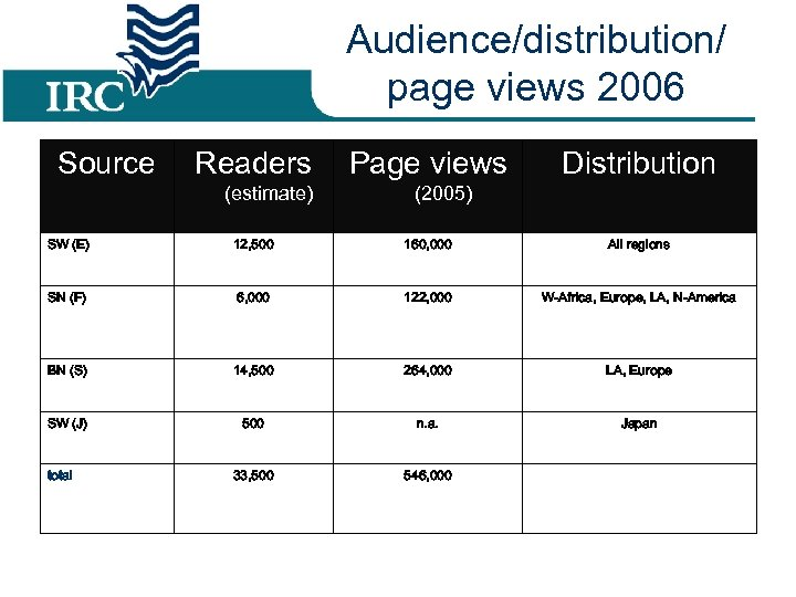Audience/distribution/ page views 2006 Source Readers (estimate) Page views Distribution (2005) SW (E) 12,
