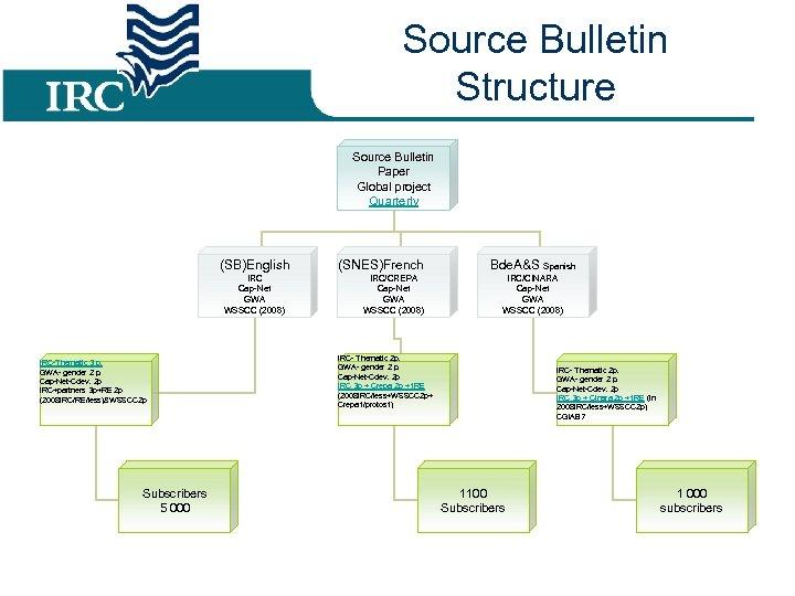 Source Bulletin Structure Source Bulletin Paper Global project Quarterly (SB)English IRC Cap-Net GWA WSSCC