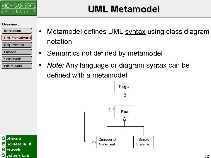 UML Metamodel Overview: Introduction UML Formalization Req. Patterns Process Conclusions Future Work • Metamodel