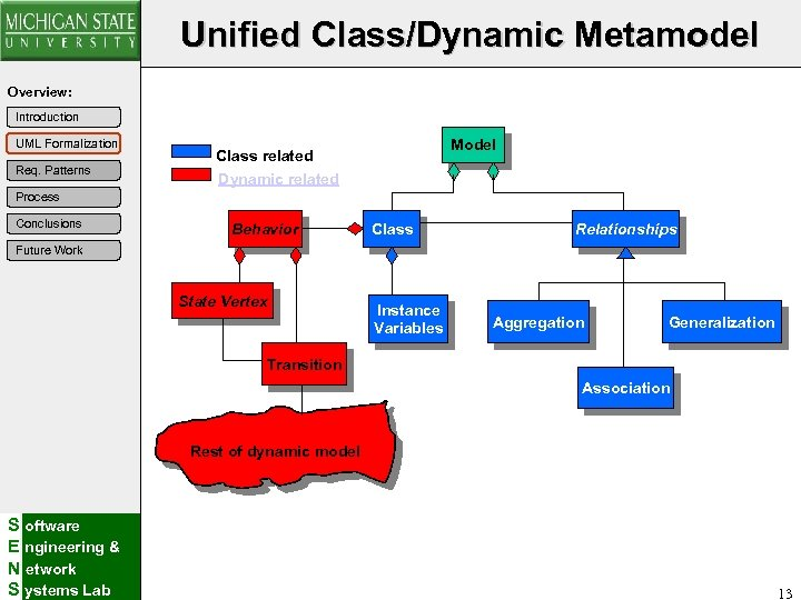 Unified Class/Dynamic Metamodel Overview: Introduction UML Formalization Req. Patterns Model Class related Dynamic related