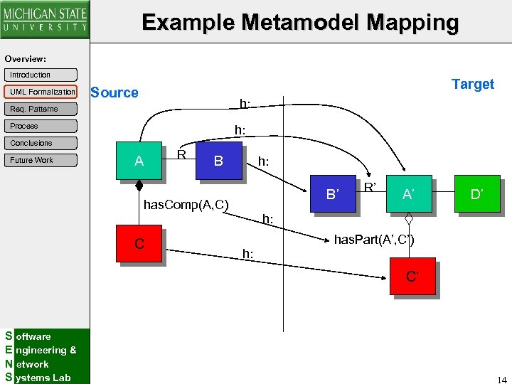 Example Metamodel Mapping Overview: Introduction UML Formalization Target Source h: Req. Patterns Process h: