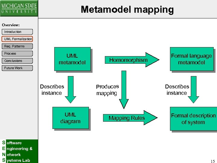 Metamodel mapping Overview: Introduction UML Formalization Req. Patterns Process Conclusions UML metamodel Homomorphism Formal