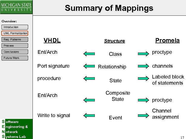 Summary of Mappings Overview: Introduction UML Formalization Req. Patterns VHDL Structure Promela Process Conclusions