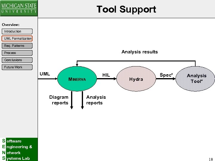 Tool Support Overview: Introduction UML Formalization Req. Patterns Analysis results Process Conclusions Future Work