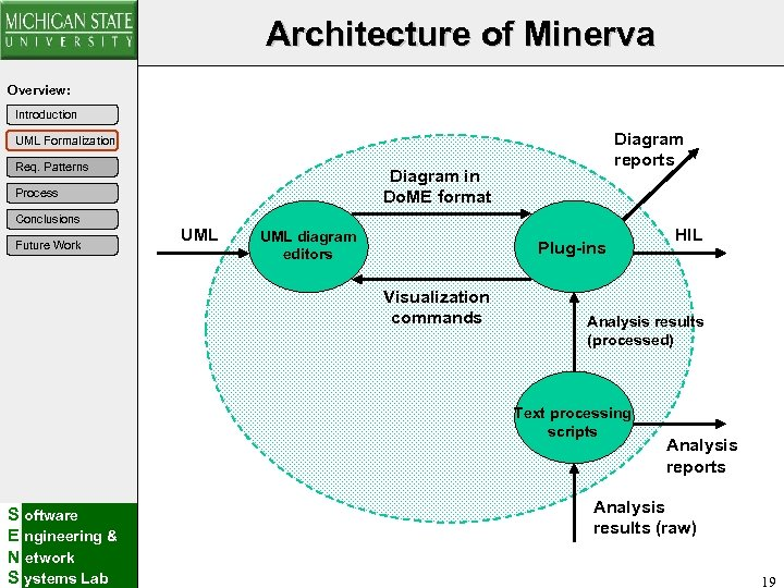Architecture of Minerva Overview: Introduction Diagram reports UML Formalization Req. Patterns Diagram in Do.