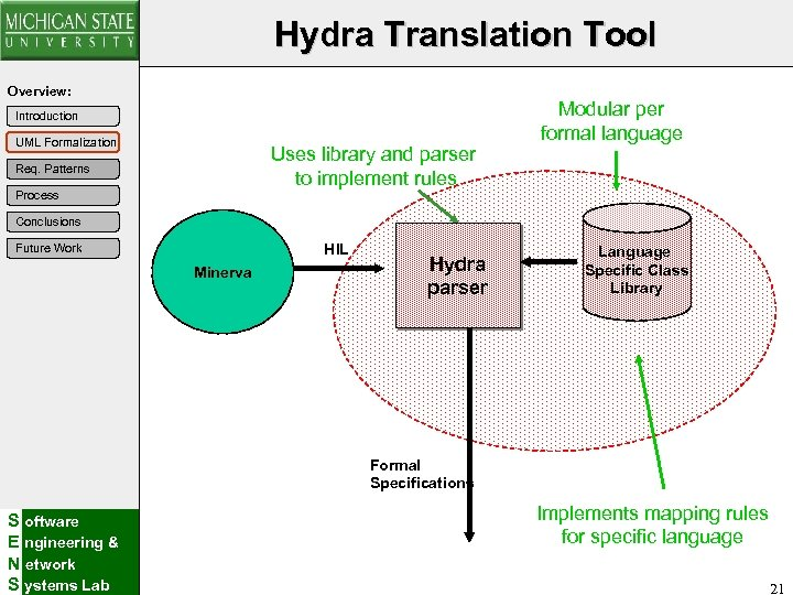 Hydra Translation Tool Overview: Introduction UML Formalization Uses library and parser to implement rules