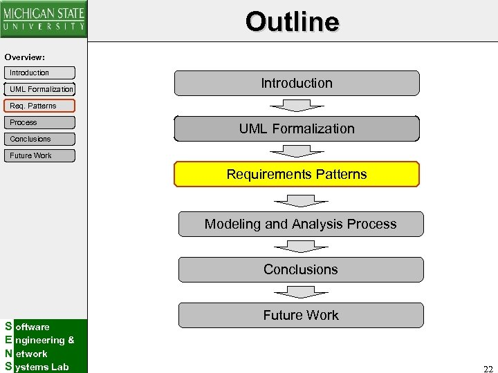 Outline Overview: Introduction UML Formalization Introduction Req. Patterns Process Conclusions UML Formalization Future Work