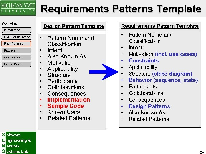 Requirements Patterns Template Overview: Introduction UML Formalization Req. Patterns Process Conclusions Future Work S