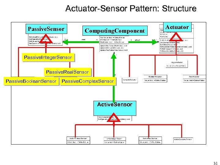 Actuator-Sensor Pattern: Structure Passive. Sensor Computing. Component Actuator Passive. Integer. Sensor Passive. Real. Sensor