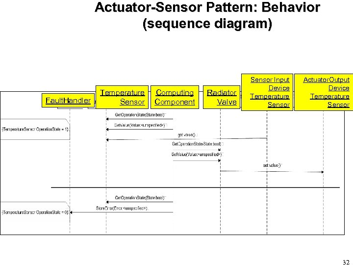 Actuator-Sensor Pattern: Behavior (sequence diagram) Fault. Handler Temperature Sensor Computing Component Radiator Valve Sensor