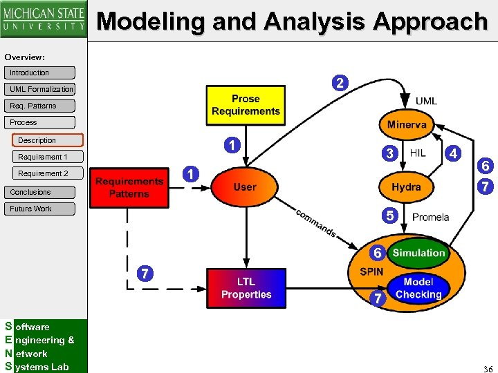 Modeling and Analysis Approach Overview: Introduction 2 UML Formalization Req. Patterns Process Description 1