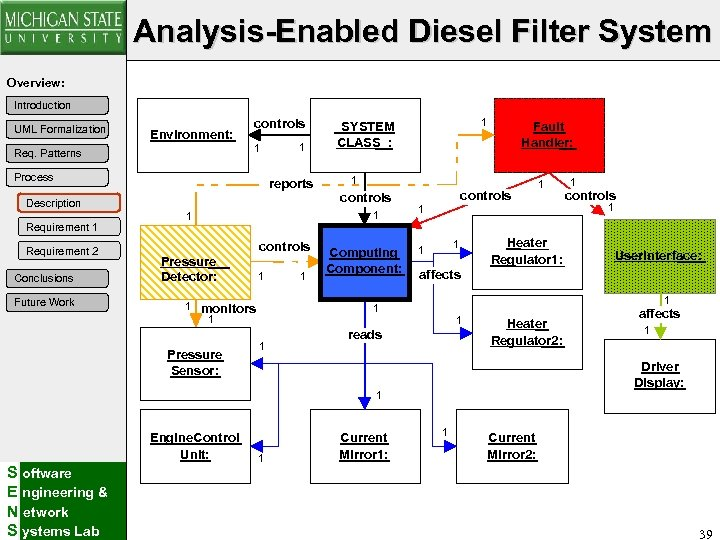 Analysis-Enabled Diesel Filter System Overview: Introduction UML Formalization Environment: Req. Patterns controls 1 Process