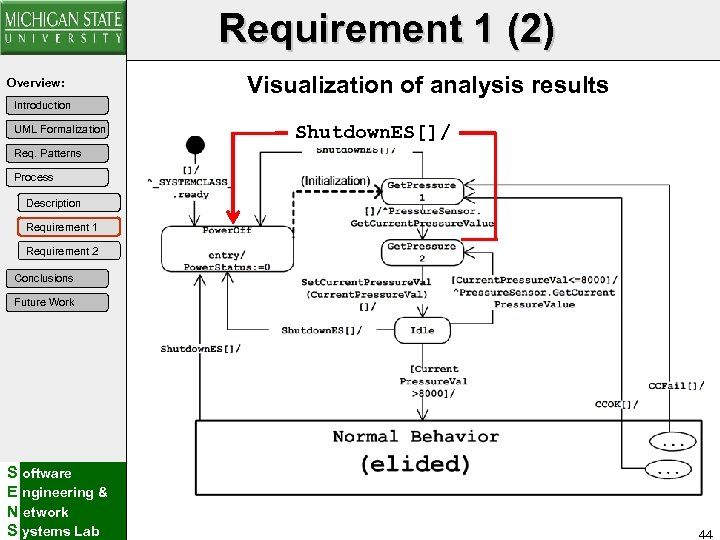 Requirement 1 (2) Overview: Visualization of analysis results Introduction UML Formalization Shutdown. ES[]/ Req.
