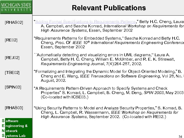 """Relevant Publications [RHAS 02] """"Adding Formal Specifications to Requirements Patterns, """" Betty H. C."""