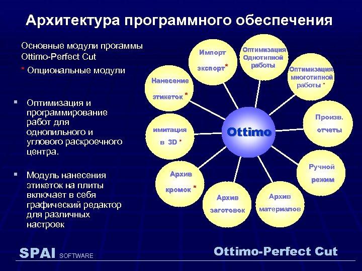Архитектура программного обеспечения Основные модули прогаммы Ottimo-Perfect Cut Импорт экспорт* * Опциональные модули Оптимизация